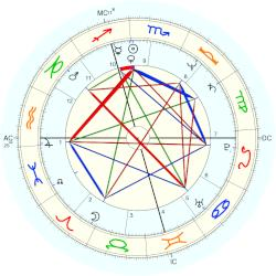 Livingston Taylor - natal chart (Placidus)
