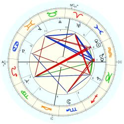 Celestial: Pluto Discovery - natal chart (Placidus)