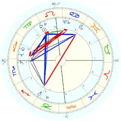 Richard Sharpe - natal chart (Placidus)