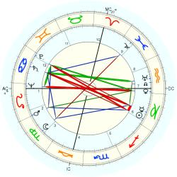 William Masters - natal chart (Placidus)