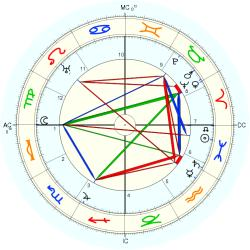 Historic: Telephone - natal chart (Placidus)