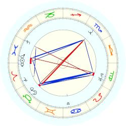 Rob Lowe - natal chart (noon, no houses)