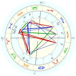 Queen Consort of Prussia Luise - natal chart (Placidus)