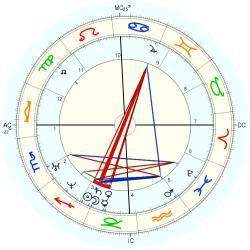 Nature: Earthquake Missouri - natal chart (Placidus)