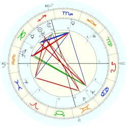 Aviation: First flight - natal chart (Placidus)