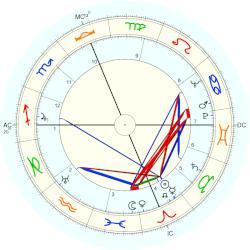 Historic Titanic Sinking Horoscope For Birth Date 15 April 1912
