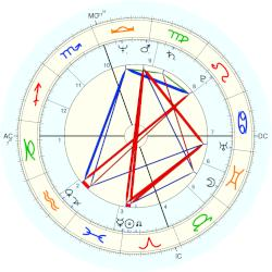 Brian May - natal chart (Placidus)