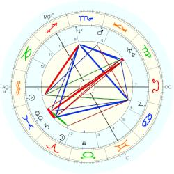 Actress: Porno 40708 - natal chart (Placidus)