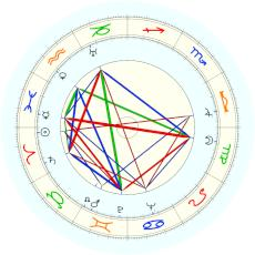 Clyde Barrow : Date from family bible - natal chart (Placidus)