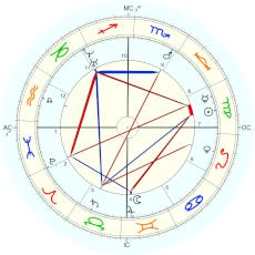 Nation: Brazil Independence : Rectified by Isaac Starkman - natal chart (Placidus)