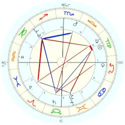 Nation: Brazil Independence - natal chart (Placidus)