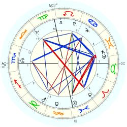 Marilyn Michaels - natal chart (Placidus)