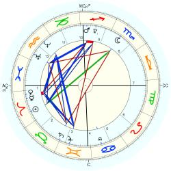 Conjoined Twins 41900 - natal chart (Placidus)