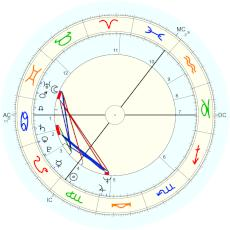 "Van Morrison : ""shortly after midnight"" from Clinton Heylin's biography - natal chart (Placidus)"