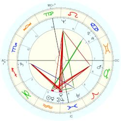 Kenneth Anger - natal chart (Placidus)