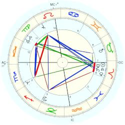 Prince of the Netherlands Maurits - natal chart (Placidus)