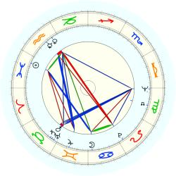 Sally Jesse Raphael - natal chart (noon, no houses)
