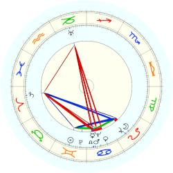 Geli Raubal - natal chart (noon, no houses)