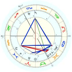 Henry Montherlant - natal chart (Placidus)