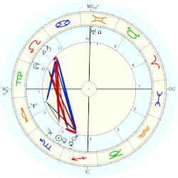 Barbara Smith - natal chart (Placidus)