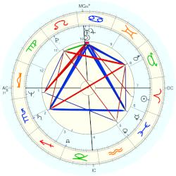 Stephen F. Lynch - natal chart (Placidus)