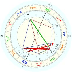 Mike Rutherford - natal chart (Placidus)