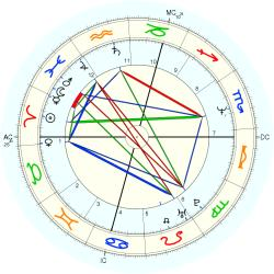David Shark - natal chart (Placidus)