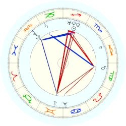 Strom Thurmond - natal chart (noon, no houses)