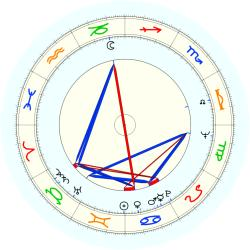 Charles Rothenberg - natal chart (noon, no houses)
