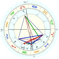 Guido Verbeck - natal chart (Placidus)