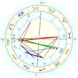 Nick Carter - natal chart (Placidus)