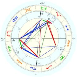 Ashley Judd - natal chart (Placidus)