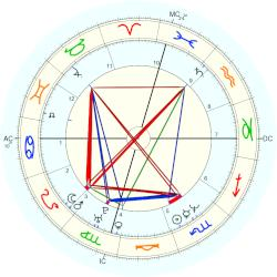 Griffin O'Neal - natal chart (Placidus)