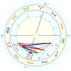 Gary Lee Sampson - natal chart (Placidus)