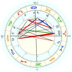 Medical: Schizophrenic 43268 - natal chart (Placidus)