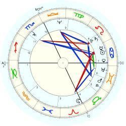 Paul Riley - natal chart (Placidus)