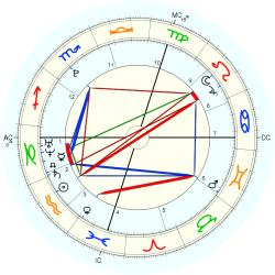 Medical: ADHD - natal chart (Placidus)