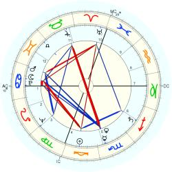 Medical: Schizophrenic 43993 - natal chart (Placidus)