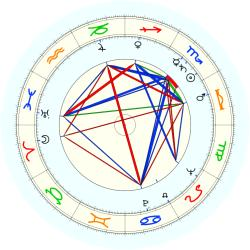 Dominick Dunne - natal chart (noon, no houses)