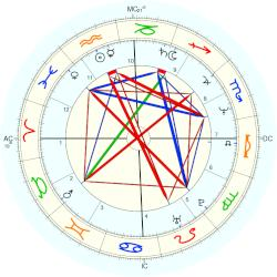 Mark Trevorrow - natal chart (Placidus)