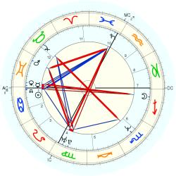 Engineer 44552 - natal chart (Placidus)