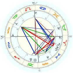Medical: Psychosis 44605 - natal chart (Placidus)
