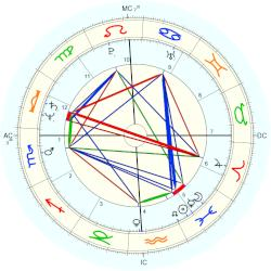 David Westerfield - natal chart (Placidus)