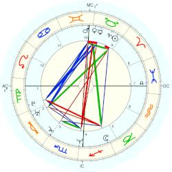 April Rose Wilkins - natal chart (Placidus)