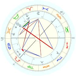 Janette Tough - natal chart (Placidus)