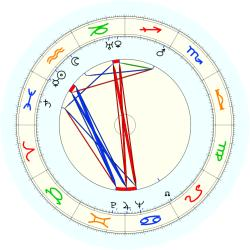 William Lewitt - natal chart (noon, no houses)