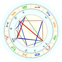 J. Spencer Standish - natal chart (noon, no houses)