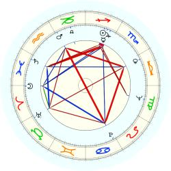 Paul H. O'Neill - natal chart (noon, no houses)
