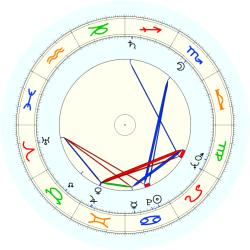 H. Howard Stephenson - natal chart (noon, no houses)