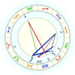 Micky Arison - natal chart (noon, no houses)